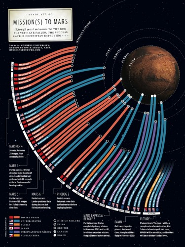 Missions To Mars Infographic