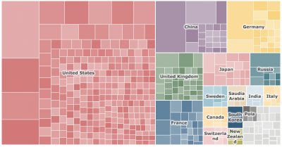Supercomputing superpowers Treemap - By country