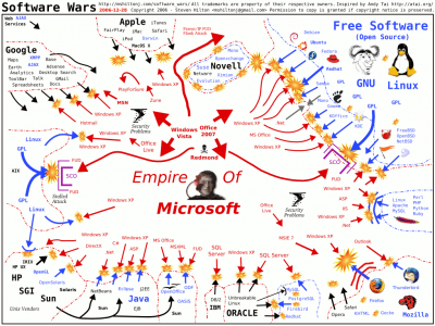 Software Wars 2006