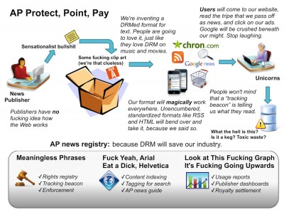 Associated Press DRM diagram demystified